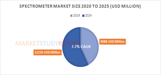 Spectrometer Market Analysis and Size Report at 7.7% CAGR Forecast to reach 12220 in 2024