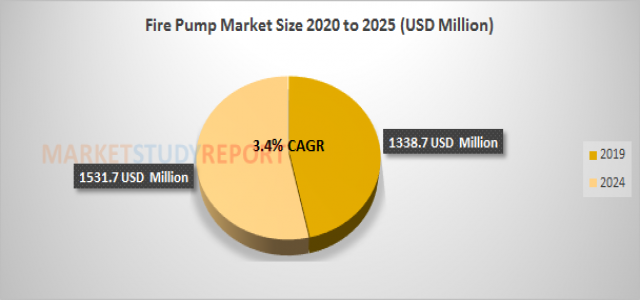 Fire Pump Market Growth with 3.4% CAGR and forecast report will cross 1531.7 in 2024