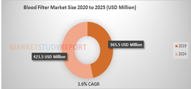 Blood Filter Market growing with Remarkable CAGR of 3.6% to Achieve 421.5 in 2024