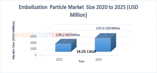 Embolization Particle Market Size | industry Report with an Exclusive Analysis to Growth at 14.1% in 2024