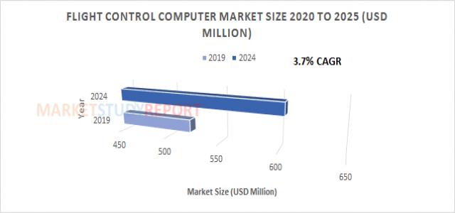 Flight Control Computer Market Size | Highest Growth Rate of 3.7% CAGR will generate 604.4 in 2024