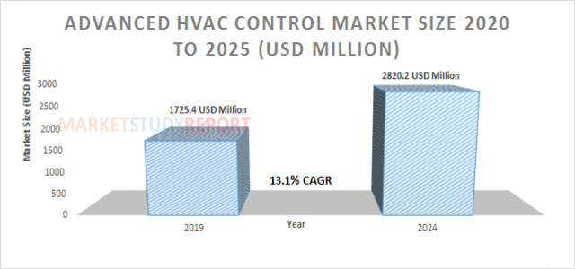 Advanced HVAC Control Market Analysis and Size Report at 13.1% CAGR Forecast to reach 2820.2 in 2024