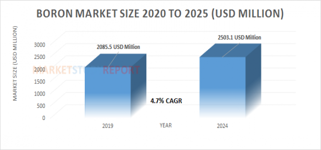 Boron Market Growth with 4.7% CAGR and forecast report will cross 2503.1 in 2024