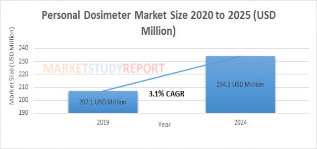 Personal Dosimeter Market Analysis and Size Report at 3.1% CAGR Forecast to reach 234.1 in 2024