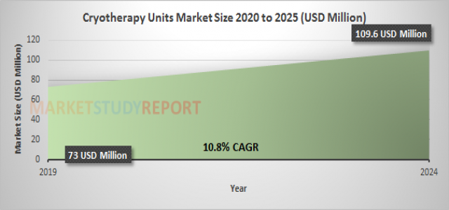 Cryotherapy Units Market Growth with 10.8% CAGR and forecast report will cross 109.6 in 2024