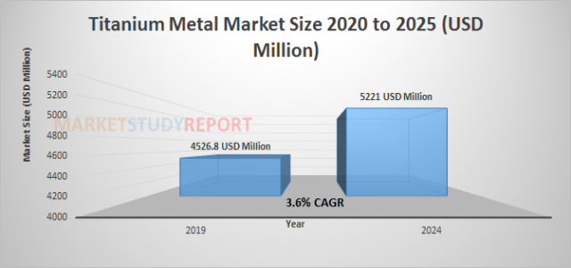 Titanium Metal Market Size | industry Report with an Exclusive Analysis to Growth at 3.6% in 2024