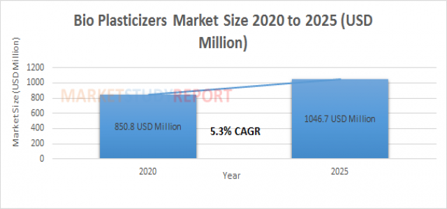 Bio Plasticizers Market Analysis and Size Report at 5.3% CAGR Forecast to reach 1046.7 in 2025