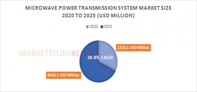 Microwave Power Transmission System Market Size | industry Report with an Exclusive Analysis to Growth at 20.4% in 2025