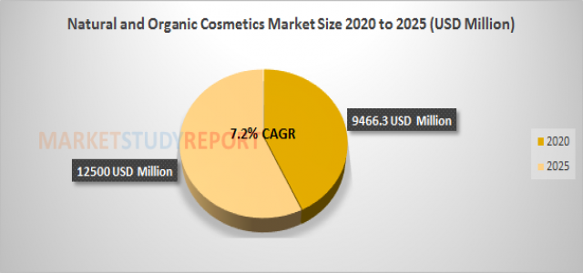 Natural and Organic Cosmetics Market Size   industry Report with an Exclusive Analysis to Growth at 7.2% in 2025