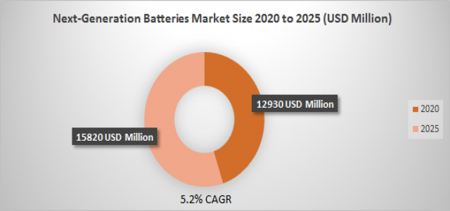 Next-Generation Batteries Market Growth with 5.2% CAGR and forecast report will cross 15820 in 2025
