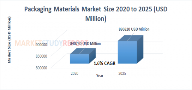 Packaging Materials Market Analysis and Size Report at 1.6% CAGR Forecast to reach 896820 in 2025