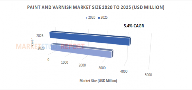 Paint and Varnish Market Size | Highest Growth Rate of 5.4% CAGR will generate 4162.9 in 2025