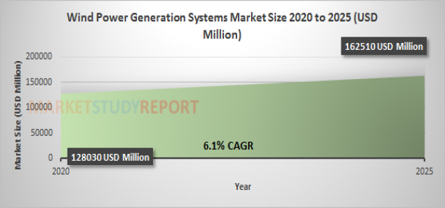 Wind Power Generation Systems Market Growth with 6.1% CAGR and forecast report will cross 162510 in 2025
