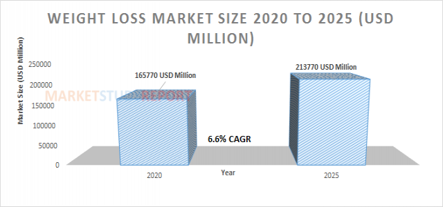 Weight Loss Market growing with Remarkable CAGR of 6.6% to Achieve 213770 in 2025