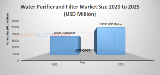 Water Purifier and Filter Market Size | industry Report with an Exclusive Analysis to Growth at 10% in 2025
