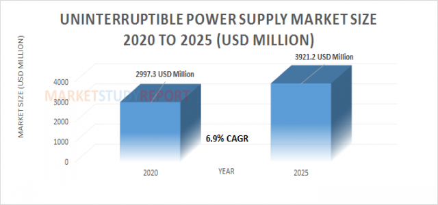 Uninterruptible Power Supply Market Size | industry Report with an Exclusive Analysis to Growth at 6.9% in 2025