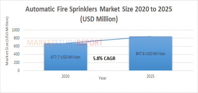 Automatic Fire Sprinklers Market Size | industry Report with an Exclusive Analysis to Growth at 5.8% in 2025