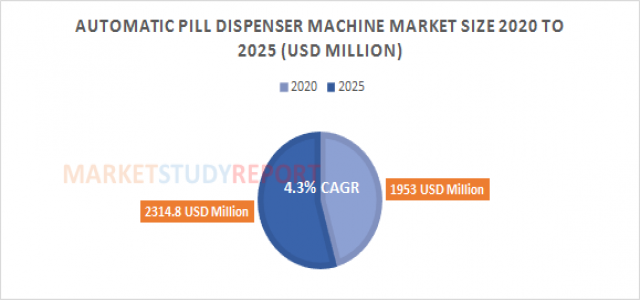 Automatic Pill Dispenser Machine Market Growth with 4.3% CAGR and forecast report will cross 2314.8 in 2025
