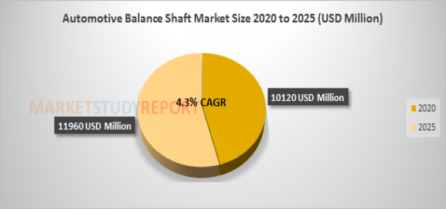 Automotive Balance Shaft Market Analysis and Size Report at 4.3% CAGR Forecast to reach 11960 in 2025