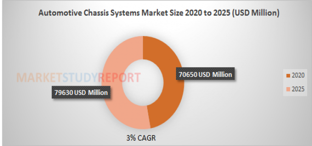 Automotive Chassis Systems Market Size | industry Report with an Exclusive Analysis to Growth at 3% in 2025