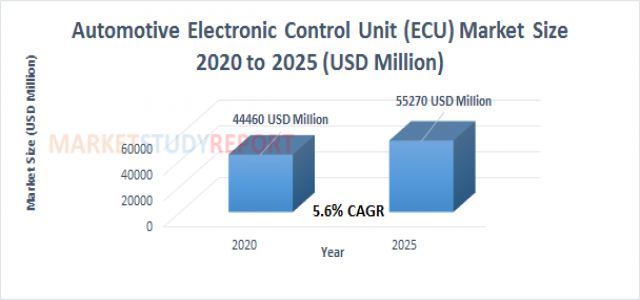 Automotive Electronic Control Unit (ECU) Market Growth with 5.6% CAGR and forecast report will cross 55270 in 2025