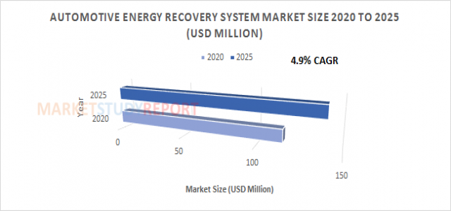 Automotive Energy Recovery System Market Analysis and Size Report at 4.9% CAGR Forecast to reach 141.4 in 2025