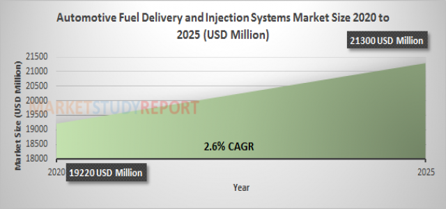 Automotive Fuel Delivery and Injection Systems Market Size | industry Report with an Exclusive Analysis to Growth at 2.6% in 2025
