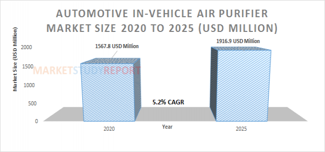 Automotive In-Vehicle Air Purifier Market Size | industry Report with an Exclusive Analysis to Growth at 5.2% in 2025