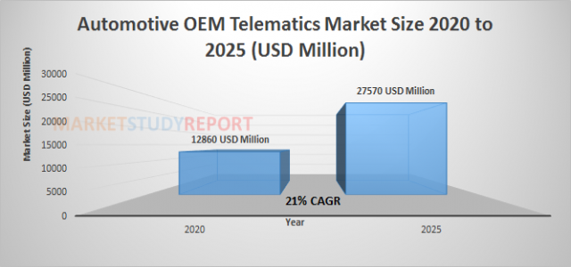 Automotive OEM Telematics Market Growth with 21% CAGR and forecast report will cross 27570 in 2025