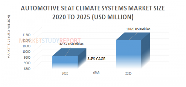 Automotive Seat Climate Systems Market Analysis and Size Report at 3.4% CAGR Forecast to reach 11020 in 2025