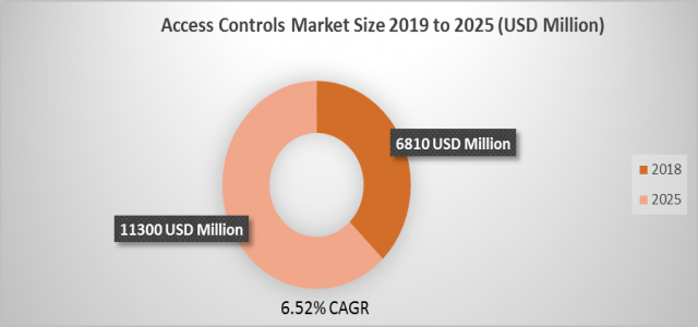 6.52%+ growth for Access Controls Market Size, Growth Forecast raising to USD 11300 Million by 2025