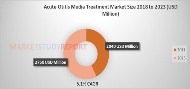 Acute Otitis Media Treatment Market Size, Analytical Overview, Growth Factors, Demand and Trends Forecast to 2023