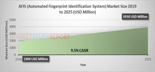 AFIS (Automated Fingerprint Identification System) Market Size Is Anticipated to Reach USD 3930 million With Expanding CAGR of 9.5% By 2025 | Upcoming Trends, Future Insights