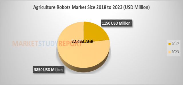 Agriculture Robots Market Analysis with Key Players, Applications, Trends and Forecasts to 2023