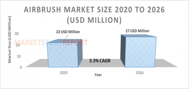 Airbrush Market Size Worth USD 27 Million by 2026 | CAGR: 3.3 %