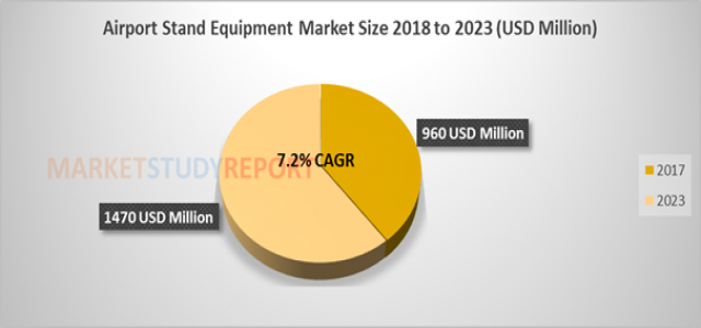 Airport Stand Equipment Market Size, Historical Growth, Analysis, Opportunities and Forecast To 2023