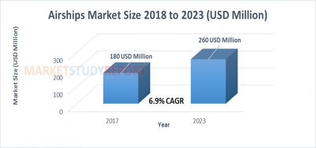 Airships Market Size, Trends, Companies, Driver, Segmentation, Forecast to 2023