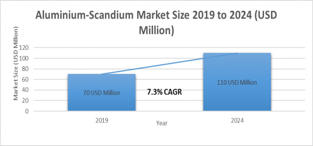 Aluminium-Scandium Market Share - Industry Analysis, Share, Growth, Trends, Top Key Players and Forecast 2019-2024