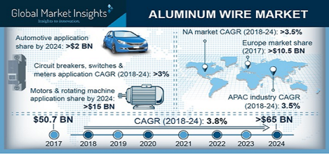 Aluminum Wire Market By Industry Growth, Applications & Regional Analysis 2019-2024