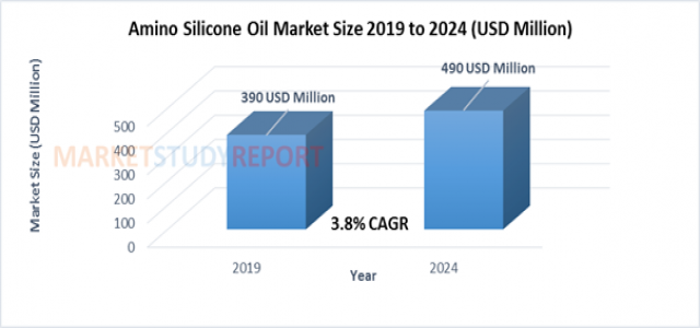 At 3.8% CAGR, Amino Silicone Oil Market Size, Share Set to Register 490 million USD by 2024
