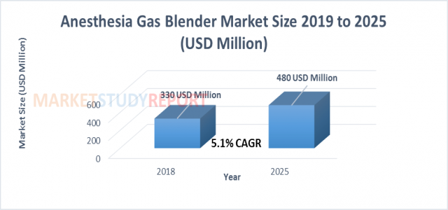 At 5.1% CAGR, Anesthesia Gas Blender Market Size, Research, Growth Forecast to surpass USD 480 million by 2025