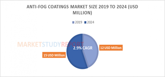Anti-Fog Coatings Market Size | Global Industry Analysis, Segments, Top Key Players, Drivers and Trends to 2024