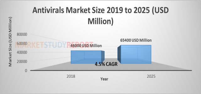 At 4.5% CAGR, Antivirals Market Size, Growth Forecast to Cross $65400 million By 2025