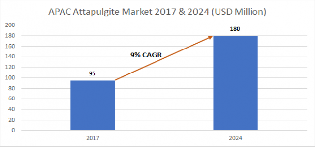 Asia Pacific Attapulgite Market to surpass $ 180mn by 2024