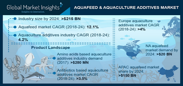 Aquaculture Additives Market worth USD 215 Bn by 2024