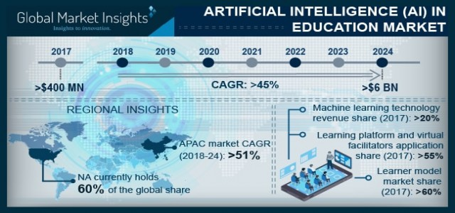 Artificial Intelligence (AI) in Education Market in North America to grow at 60% CAGR to 2024