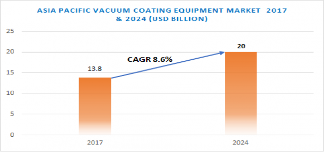 Asia Pacific Vacuum Coating Equipment Market Share, Growth, by Application, Production, Revenue & Forecast to 2024
