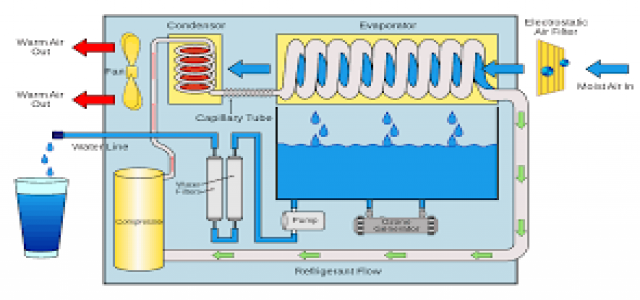 Global Atmospheric Water Generator (AWG) Market Status And Development Trend By Types And Applications by 2024