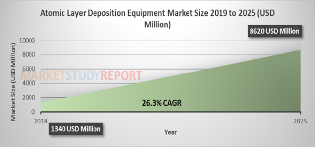 Atomic Layer Deposition Equipment Market Size to Set Phenomenal Growth Top Companies, Demand, Opportunity, Business Strategies Forecast by 2025