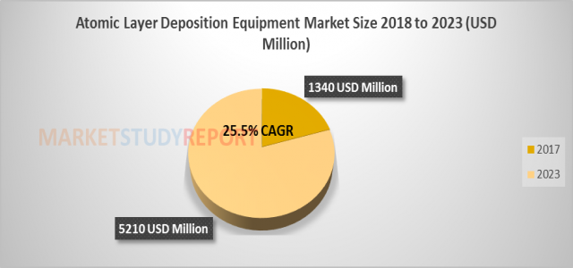 Atomic Layer Deposition Equipment Market Analysis with Key Players, Applications, Trends and Forecasts to 2023